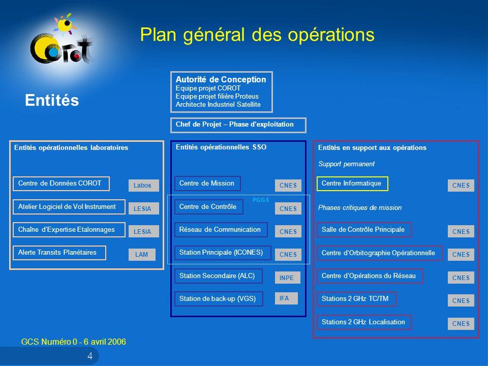 GCS Numéro 0 - 6 avril 2006 4 Plan général des opérations Entités Entités opérationnelles laboratoires Entités opérationnelles SSO Entités en support