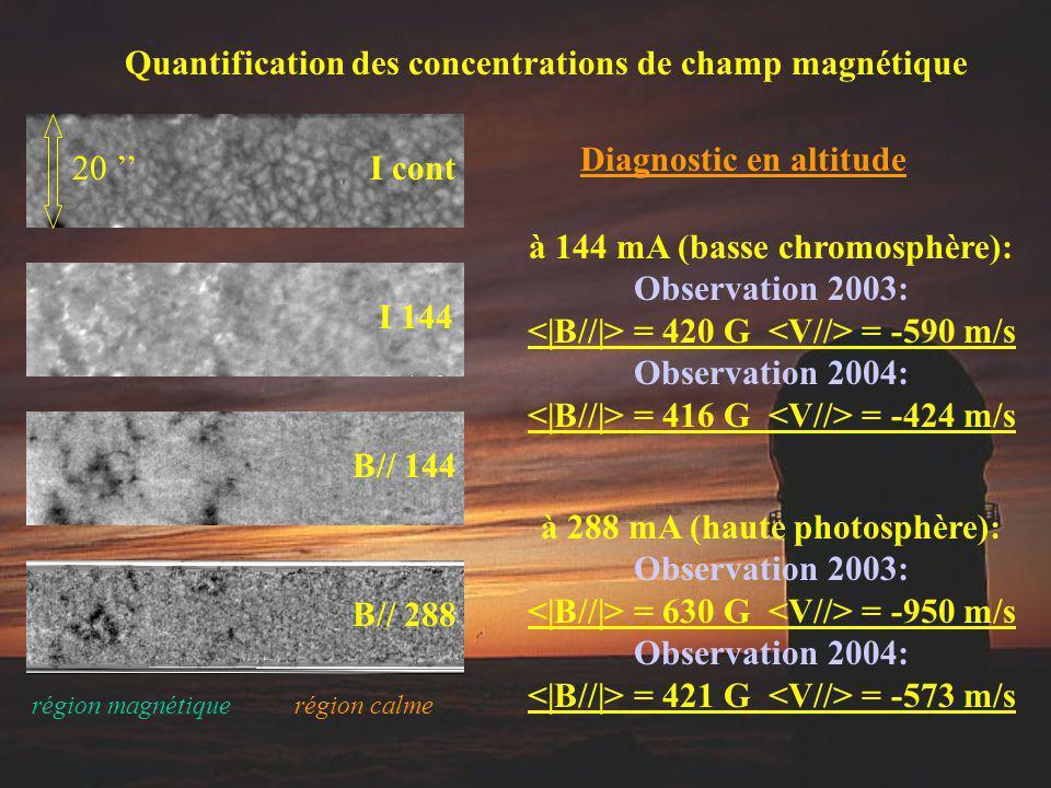 Quantification des concentrations de champ magnétique à 144 mA (basse chromosphère): Observation 2003: = 420 G = -590 m/s Observation 2004: = 416 G =