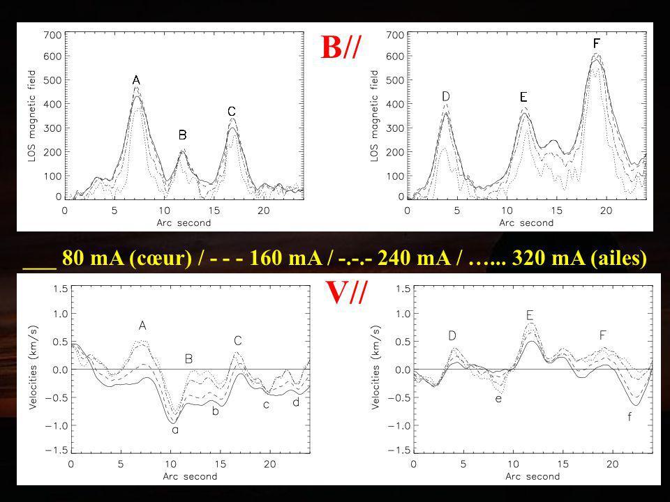 B// V// ___ 80 mA (cœur) / - - - 160 mA / -.-.- 240 mA / …... 320 mA (ailes)