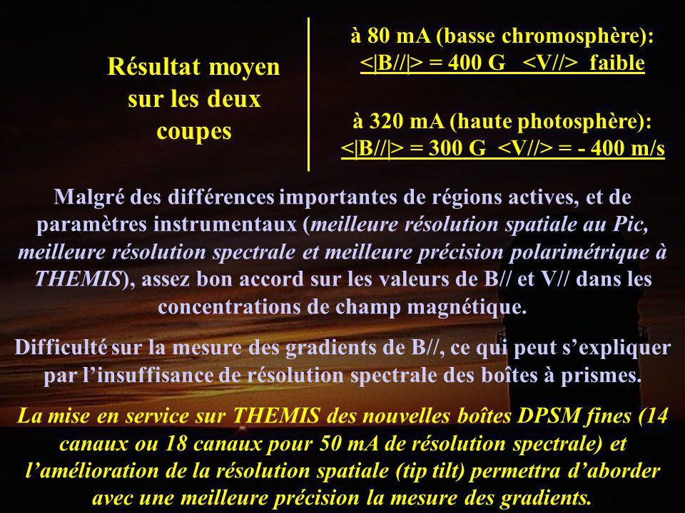 à 80 mA (basse chromosphère): = 400 G faible à 320 mA (haute photosphère): = 300 G = - 400 m/s Malgré des différences importantes de régions actives,