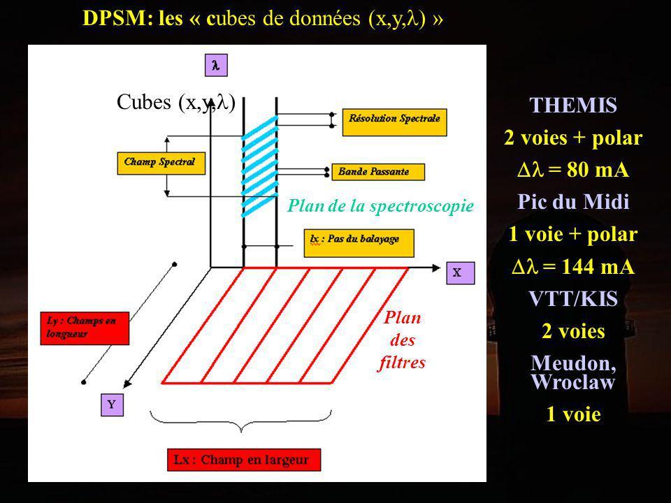 DPSM: les « cubes de données (x,y, ) » Plan des filtres Plan de la spectroscopie Cubes (x,y, ) THEMIS 2 voies + polar = 80 mA Pic du Midi 1 voie + pol