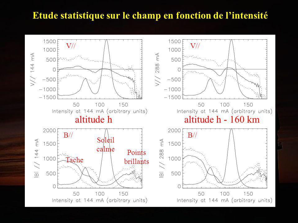 Quantification des concentrations de champ magnétique à 144 mA (basse chromosphère): Observation 2003: = 420 G = -590 m/s Observation 2004: = 416 G = -424 m/s à 288 mA (haute photosphère): Observation 2003: = 630 G = -950 m/s Observation 2004: = 421 G = -573 m/s I cont I 144 B// 144 B// 288 Diagnostic en altitude région magnétiquerégion calme 20