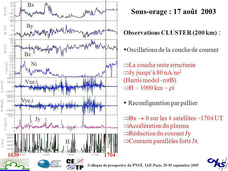 Sous-orage : 17 août 2003 Bx By Bz Ni Vxe,i Vye,i H 1704 Jy 1630 Observations CLUSTER (200 km) : Oscillations de la couche de courant La couche reste