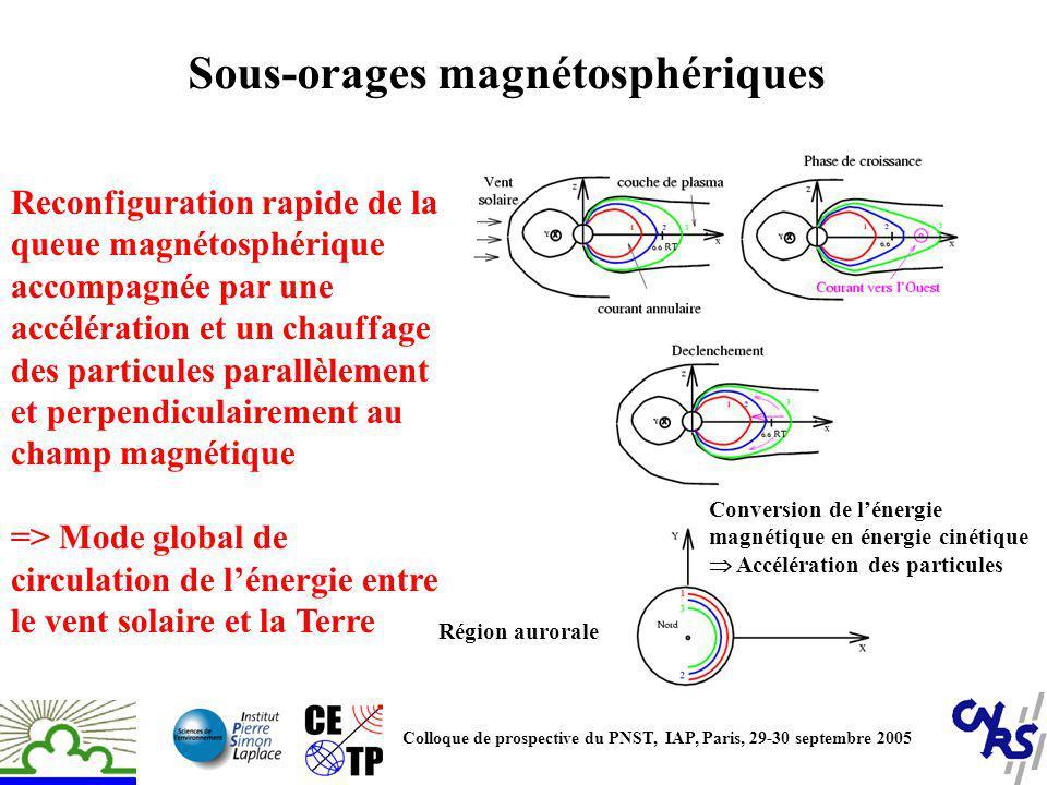Sous-orage : 17 Août 2003 Ondes cyclotron (H+) observées par STAFF: δj |, δB and δEy(sr2) avec f ~ 0.2-1.5 Hz Filtrage « spatial » par le tétraèdre (200 km) à ~ 3 Hz => nécessité de plus petites distances Colloque de prospective du PNST, IAP, Paris, 29-30 septembre 2005 16591701