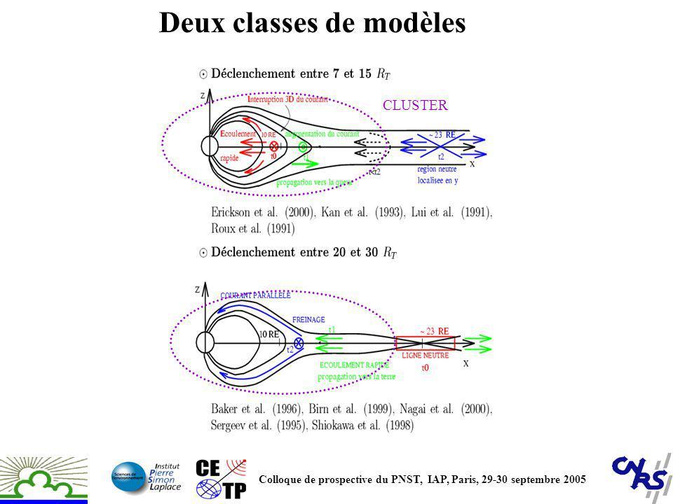 Deux classes de modèles CLUSTER Colloque de prospective du PNST, IAP, Paris, 29-30 septembre 2005