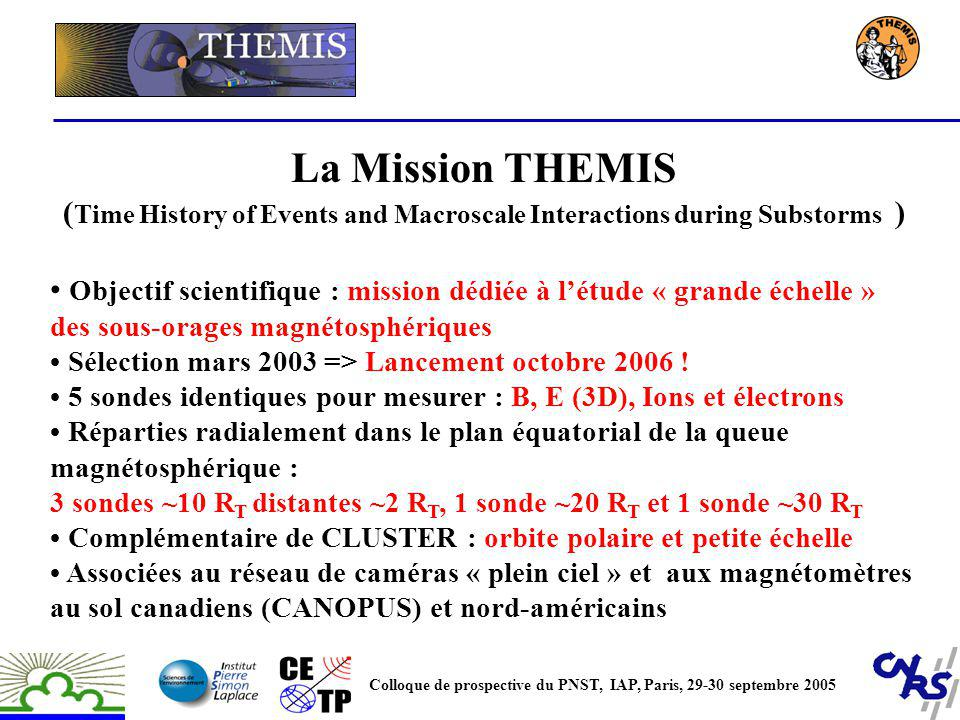 Observations simultanées (10 s) au sol et in situ Colloque de prospective du PNST, IAP, Paris, 29-30 septembre 2005 Par an : 50-100 sous-orages en conjonction / 10-20 (CLUSTER) Détection du déclenchement du sous-orage MLT <0.5 ° et t <10 s