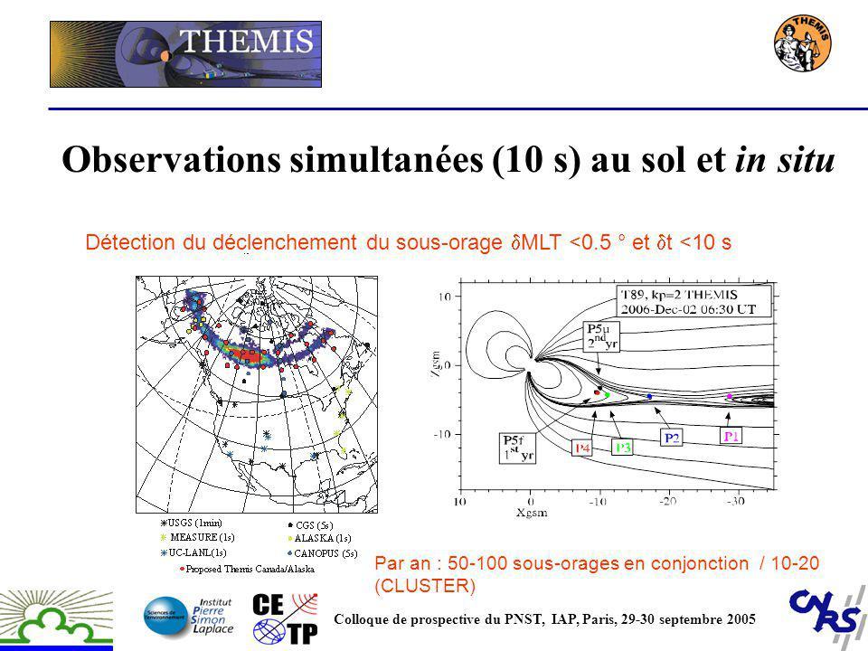 Observations simultanées (10 s) au sol et in situ Colloque de prospective du PNST, IAP, Paris, 29-30 septembre 2005 Par an : 50-100 sous-orages en con