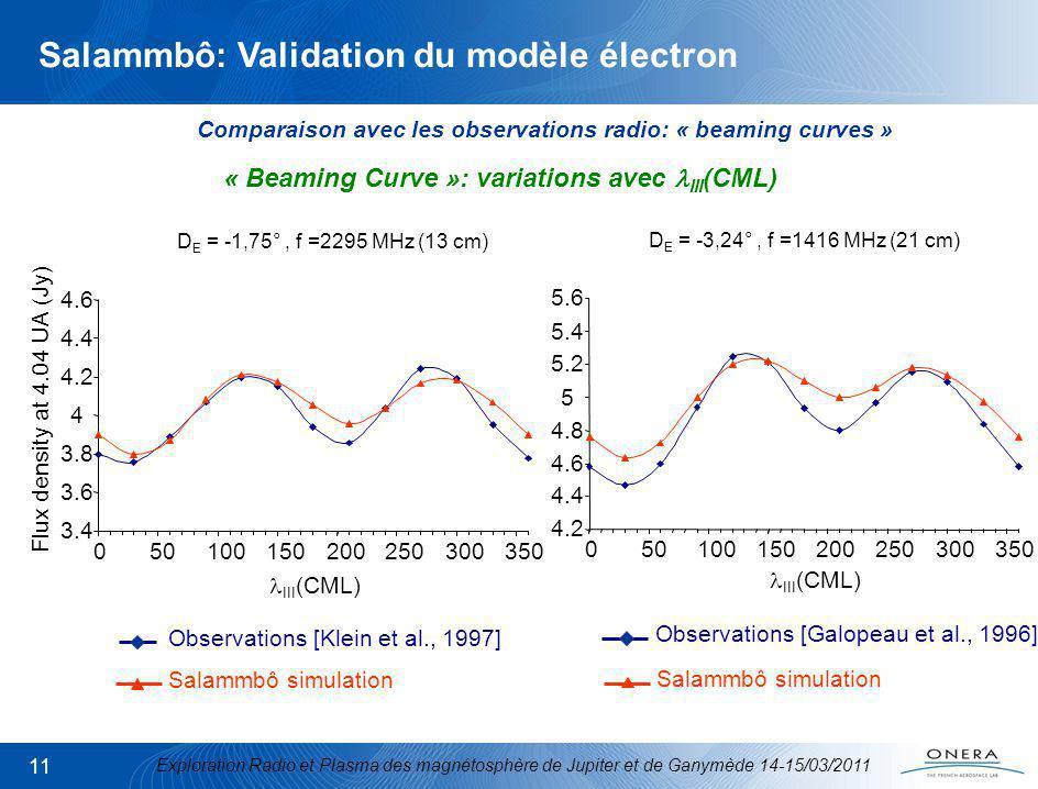 Exploration Radio et Plasma des magnétosphère de Jupiter et de Ganymède 14-15/03/2011 11 4.2 4.4 4.6 4.8 5 5.2 5.4 5.6 050100150200250300 350 3.4 3.6 3.8 4 4.2 4.4 4.6 050100150200250300350 Flux density at 4.04 UA (Jy) Observations [Klein et al., 1997] Observations [Galopeau et al., 1996] Salammbô simulation « Beaming Curve »: variations avec III (CML) D E = -1,75°, f =2295 MHz (13 cm) D E = -3,24°, f =1416 MHz (21 cm) III (CML) Salammbô: Validation du modèle électron Comparaison avec les observations radio: « beaming curves »
