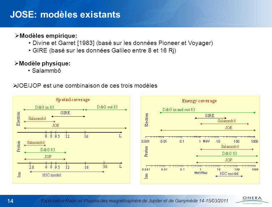 Exploration Radio et Plasma des magnétosphère de Jupiter et de Ganymède 14-15/03/2011 14 JOSE: modèles existants Modèles empirique: Divine et Garret [1983] (basé sur les données Pioneer et Voyager) GIRE (basé sur les données Galileo entre 8 et 16 Rj) Modèle physique: Salammbô JOE/JOP est une combinaison de ces trois modèles