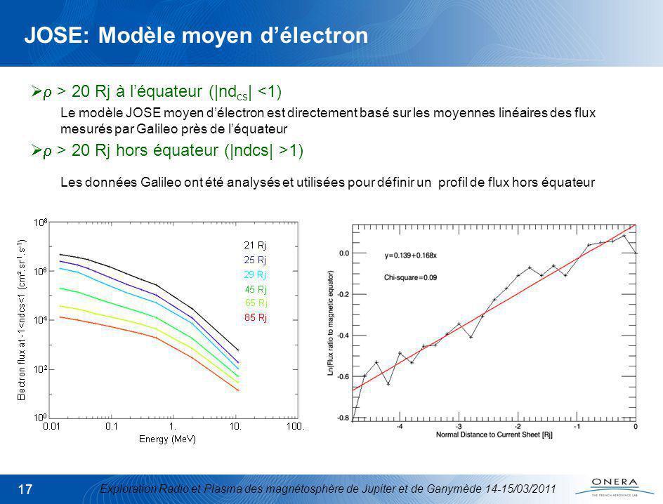Exploration Radio et Plasma des magnétosphère de Jupiter et de Ganymède 14-15/03/2011 17 JOSE: Modèle moyen délectron > 20 Rj à léquateur (|nd cs | <1) Le modèle JOSE moyen délectron est directement basé sur les moyennes linéaires des flux mesurés par Galileo près de léquateur > 20 Rj hors équateur (|ndcs| >1) Les données Galileo ont été analysés et utilisées pour définir un profil de flux hors équateur