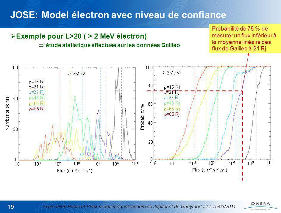 Exploration Radio et Plasma des magnétosphère de Jupiter et de Ganymède 14-15/03/2011 19 JOSE: Model électron avec niveau de confiance Exemple pour L>20 ( > 2 MeV électron) étude statistique effectuée sur les données Galileo Probabilité de 75 % de mesurer un flux inférieur à la moyenne linéaire des flux de Galileo à 21 Rj
