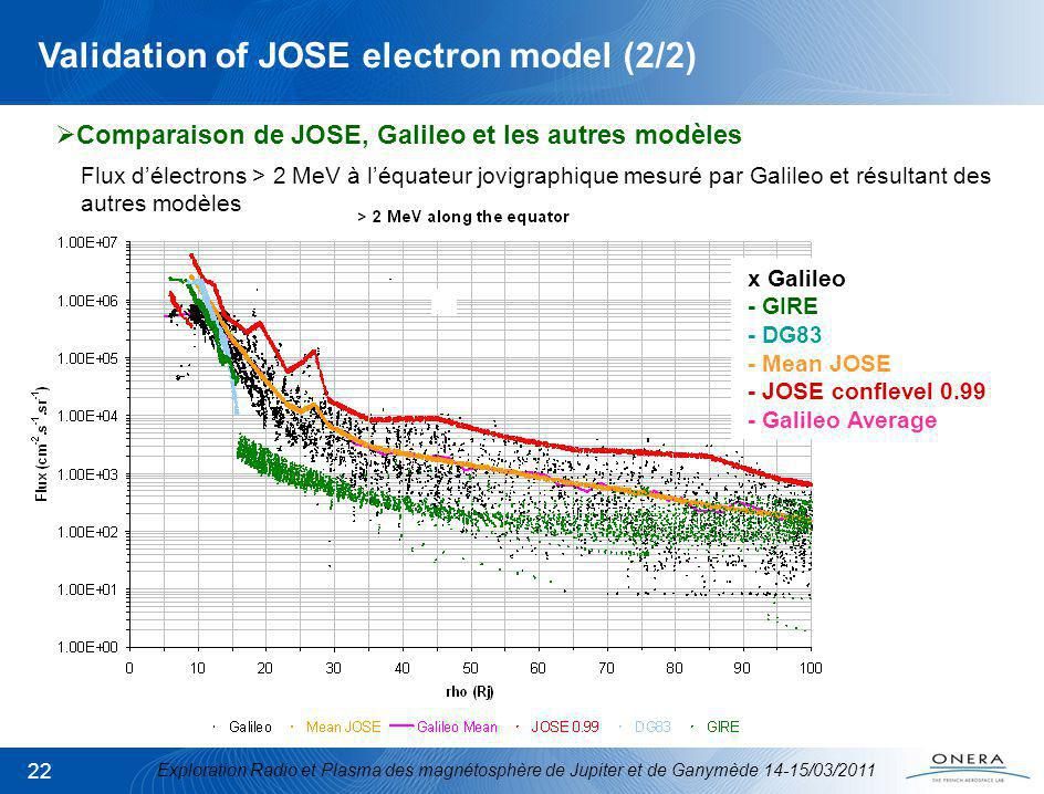 Exploration Radio et Plasma des magnétosphère de Jupiter et de Ganymède 14-15/03/2011 22 Validation of JOSE electron model (2/2) x Galileo - GIRE - DG