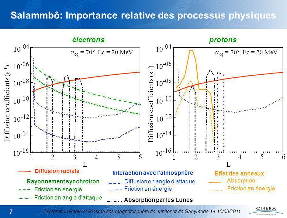 Exploration Radio et Plasma des magnétosphère de Jupiter et de Ganymède 14-15/03/2011 7 Effet des anneaux Absorption Friction en énergie eq = 70°, Ec = 20 MeV 1 23 5 4 10 -16 10 -14 10 -10 10 -08 10 -06 10 -04 L 10 -12 6 1 23 5 4 10 -16 10 -14 10 -10 10 -08 10 -06 10 -04 L eq = 70°, Ec = 20 MeV 10 -12 6 électrons protons Diffusion radiale Rayonnement synchrotron Friction en énergie Friction en angle dattaque Interaction avec latmosphère Diffusion en angle dattaque Friction en énergie Absorption par les Lunes Diffusion coefficients (s -1 ) Salammbô: Importance relative des processus physiques