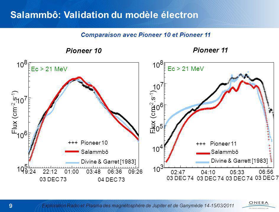 Exploration Radio et Plasma des magnétosphère de Jupiter et de Ganymède 14-15/03/2011 10 -2 0 4 2 0 -4 0 500 1000 Tb (Kelvin) VLA Observation (max = 1270 K) 2 1424 MHz III (CML)=20° -2 0 4 2 0 -4 0 500 1000 Tb (Kelvin) Salammbô simulation (max = 1264 K) 2 1424 MHz III (CML)=20° -2 0 4 2 0 -4 0 500 1000 Tb (Kelvin) Divine et Garrett [1983] (max = 2025 K) 2 1424 MHz III (CML)=20° D E = 0°, f = 1424 MHz (21 cm), III (CML) = 20° Salammbô: Validation du modèle électron Comparaison avec les observations radio: image synchrotron 2D