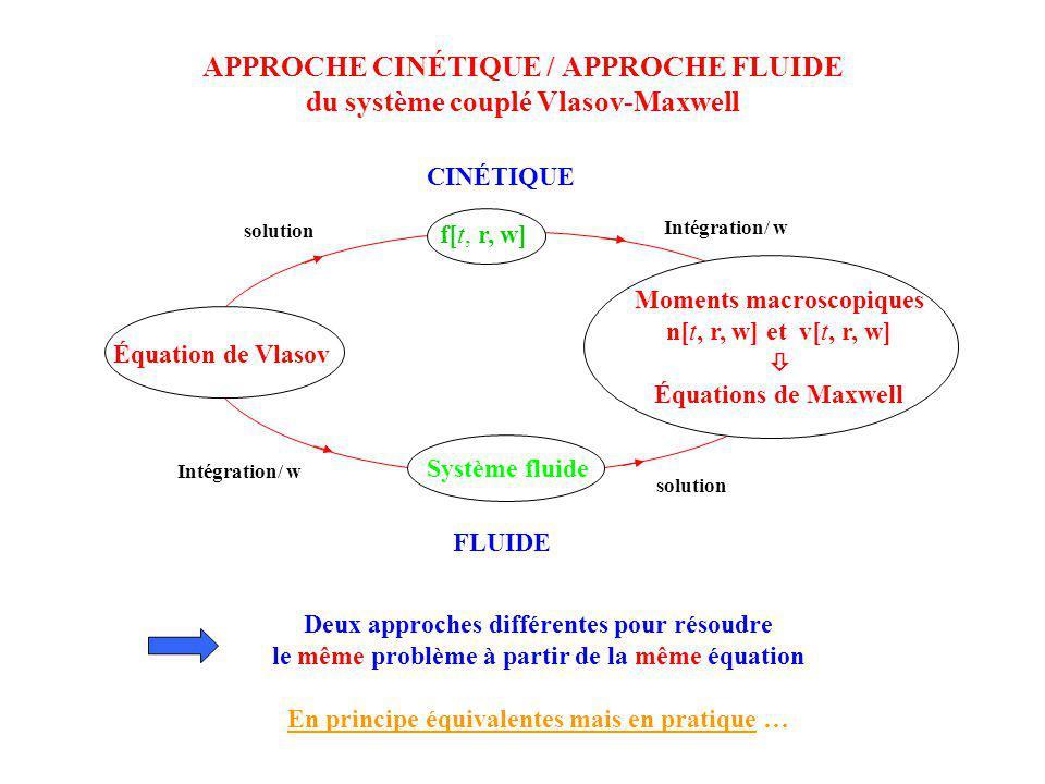 APPROCHE CINÉTIQUE / APPROCHE FLUIDE du système couplé Vlasov-Maxwell CINÉTIQUE Intégration/ w solution Équation de Vlasov Moments macroscopiques n[t,