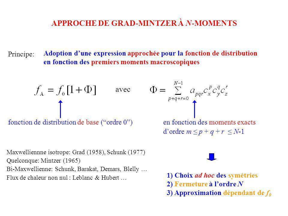 APPROCHE DE GRAD-MINTZER À N-MOMENTS Principe: Adoption dune expression approchée pour la fonction de distribution en fonction des premiers moments ma
