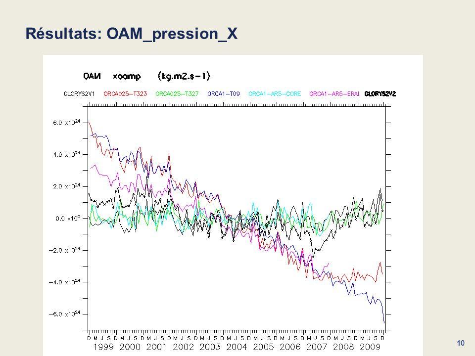 10 Résultats: OAM_pression_X