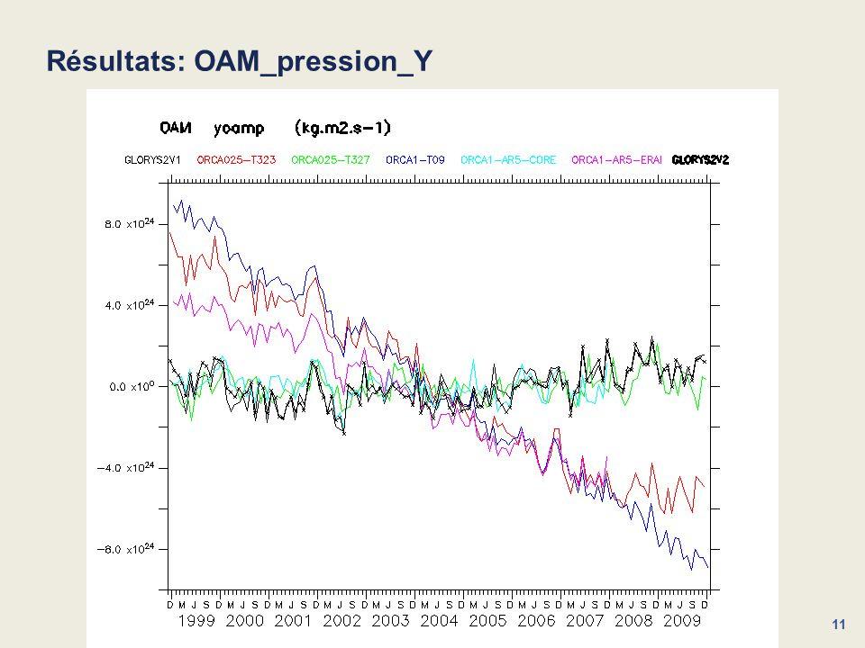 11 Résultats: OAM_pression_Y