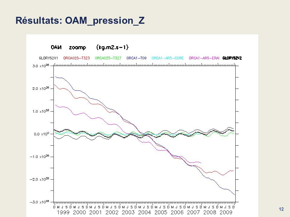 12 Résultats: OAM_pression_Z