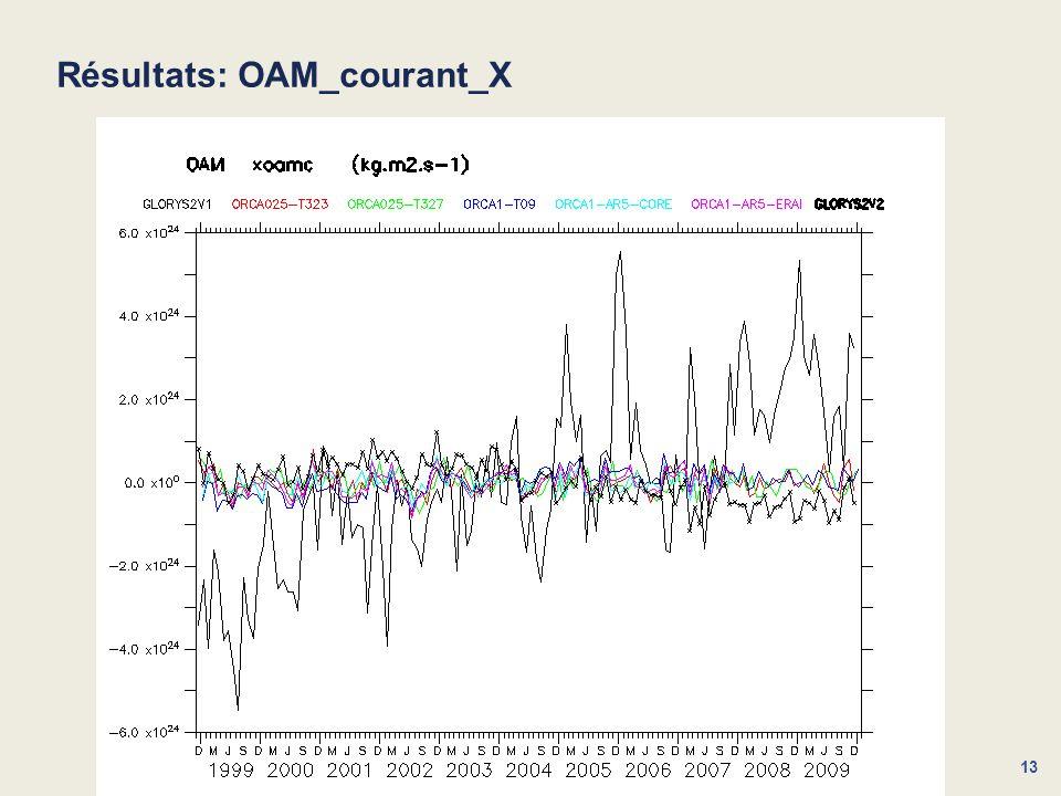 13 Résultats: OAM_courant_X