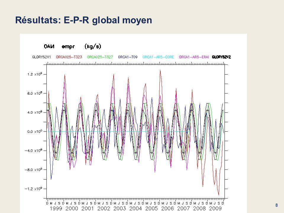 8 Résultats: E-P-R global moyen