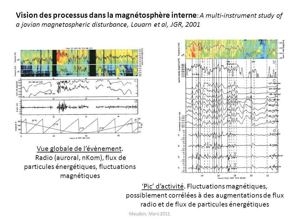 Vision des processus dans la magnétosphère interne : A multi-instrument study of a jovian magnetospheric disturbance, Louarn et al, JGR, 2001 Meudon,
