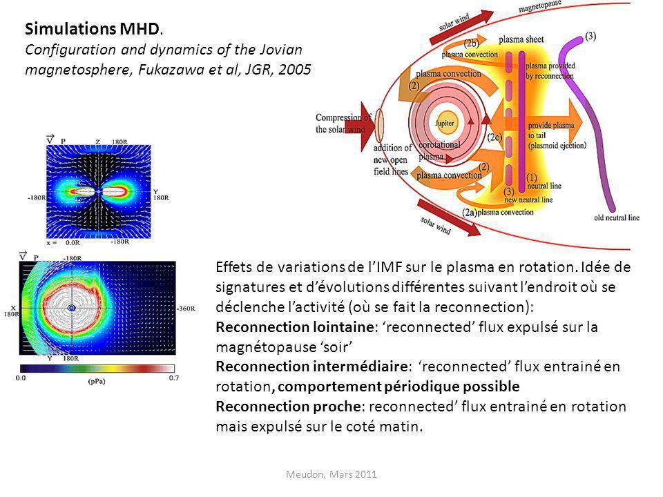 Simulations MHD. Configuration and dynamics of the Jovian magnetosphere, Fukazawa et al, JGR, 2005 Effets de variations de lIMF sur le plasma en rotat