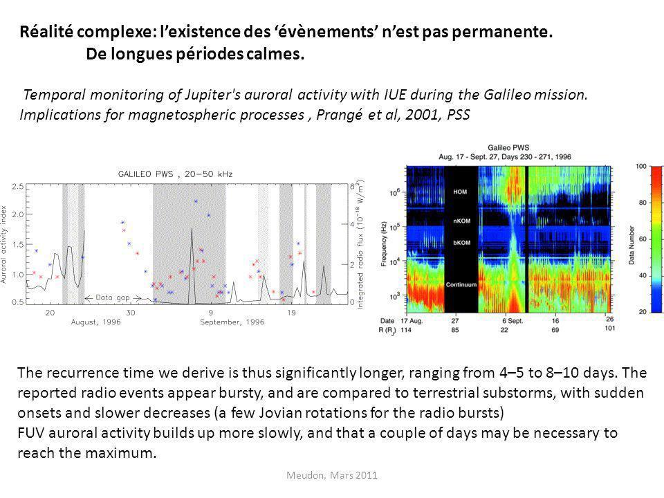 Réalité complexe: lexistence des évènements nest pas permanente. De longues périodes calmes. Temporal monitoring of Jupiter's auroral activity with IU