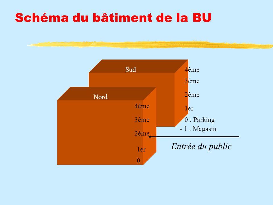 Schéma du bâtiment de la BU 4ème 3ème 2ème 1er 0 : Parking 0 - 1 : Magasin 4ème 3ème 2ème 1er Sud Nord Entrée du public