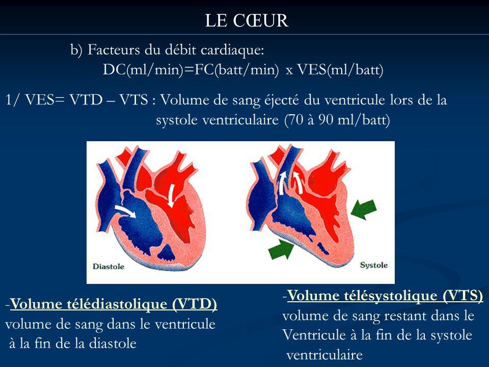 -Volume télédiastolique (VTD) volume de sang dans le ventricule à la fin de la diastole -Volume télésystolique (VTS) volume de sang restant dans le Ve