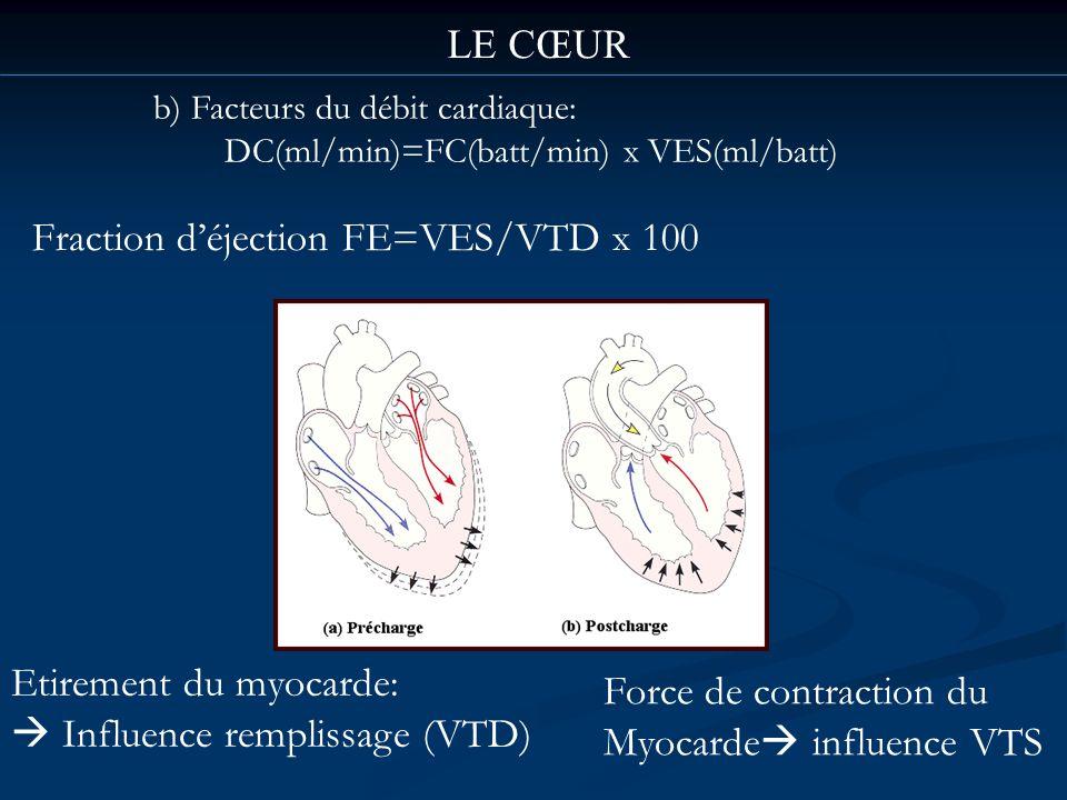 Fraction déjection FE=VES/VTD x 100 b) Facteurs du débit cardiaque: DC(ml/min)=FC(batt/min) x VES(ml/batt) Etirement du myocarde: Influence remplissag
