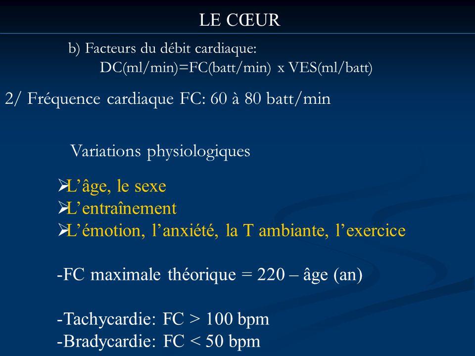 b) Facteurs du débit cardiaque: DC(ml/min)=FC(batt/min) x VES(ml/batt) LE CŒUR 2/ Fréquence cardiaque FC: 60 à 80 batt/min Lâge, le sexe Lentraînement