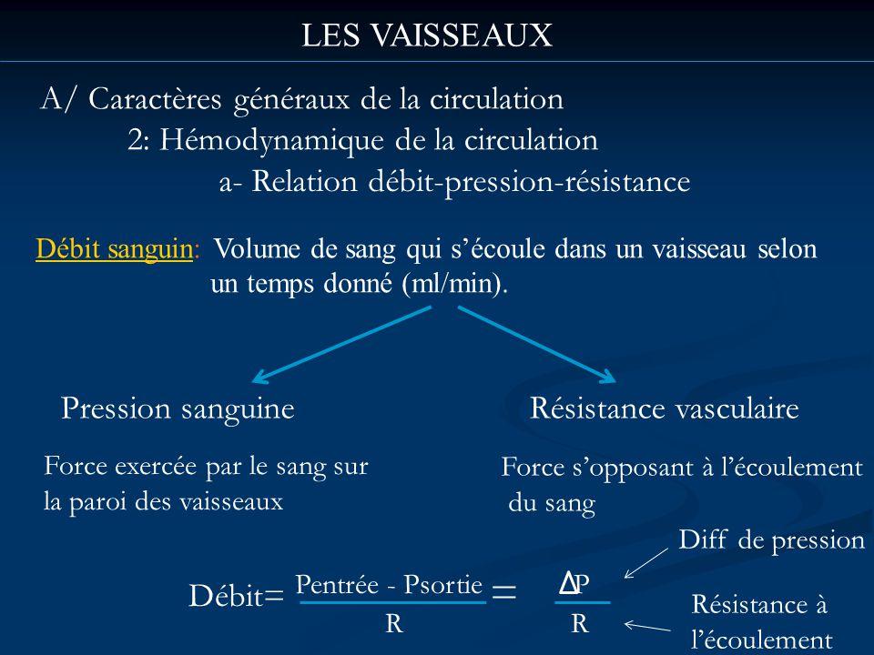 LES VAISSEAUX A/ Caractères généraux de la circulation 2: Hémodynamique de la circulation a- Relation débit-pression-résistance Débit sanguin: Volume