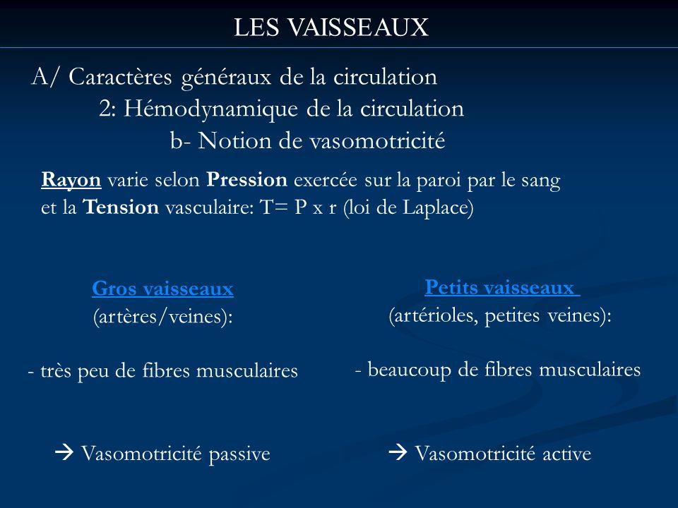 LES VAISSEAUX A/ Caractères généraux de la circulation 2: Hémodynamique de la circulation b- Notion de vasomotricité Rayon varie selon Pression exercé