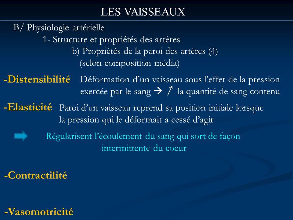 LES VAISSEAUX B/ Physiologie artérielle 1- Structure et propriétés des artères b) Propriétés de la paroi des artères (4) (selon composition média) -Di