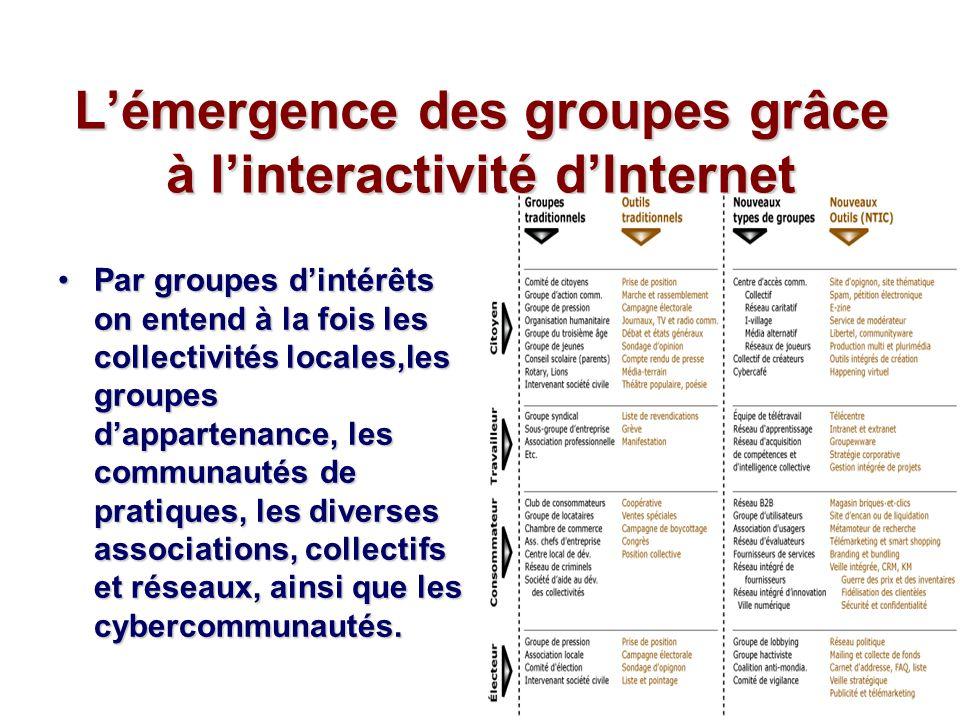 Lémergence des groupes grâce à linteractivité dInternet Par groupes dintérêts on entend à la fois les collectivités locales,les groupes dappartenance, les communautés de pratiques, les diverses associations, collectifs et réseaux, ainsi que les cybercommunautés.Par groupes dintérêts on entend à la fois les collectivités locales,les groupes dappartenance, les communautés de pratiques, les diverses associations, collectifs et réseaux, ainsi que les cybercommunautés.