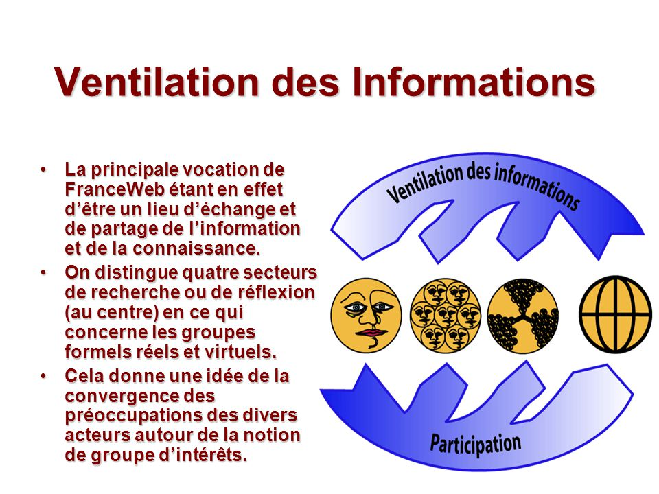 Ventilation des Informations La principale vocation de FranceWeb étant en effet dêtre un lieu déchange et de partage de linformation et de la connaissance.La principale vocation de FranceWeb étant en effet dêtre un lieu déchange et de partage de linformation et de la connaissance.
