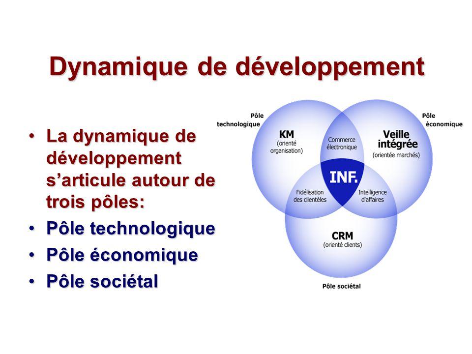 Dynamique de développement La dynamique de développement sarticule autour de trois pôles:La dynamique de développement sarticule autour de trois pôles: Pôle technologiquePôle technologique Pôle économiquePôle économique Pôle sociétalPôle sociétal