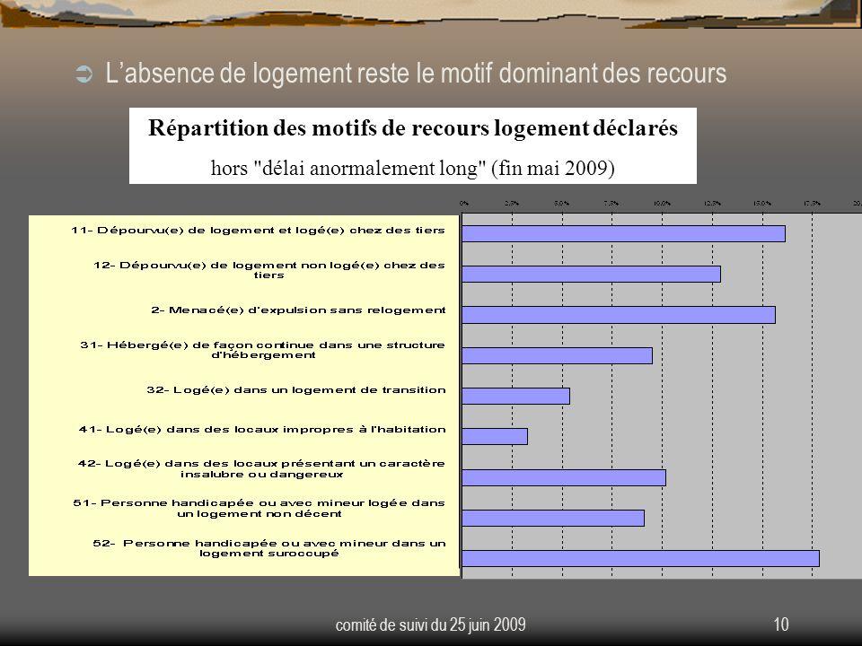 comité de suivi du 25 juin 200910 Labsence de logement reste le motif dominant des recours Répartition des motifs de recours logement déclarés hors délai anormalement long (fin mai 2009)