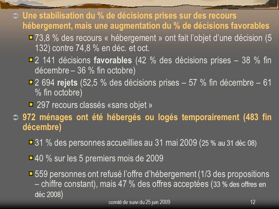 comité de suivi du 25 juin 200912 Une stabilisation du % de décisions prises sur des recours hébergement, mais une augmentation du % de décisions favorables 73,8 % des recours « hébergement » ont fait lobjet dune décision (5 132) contre 74,8 % en déc.
