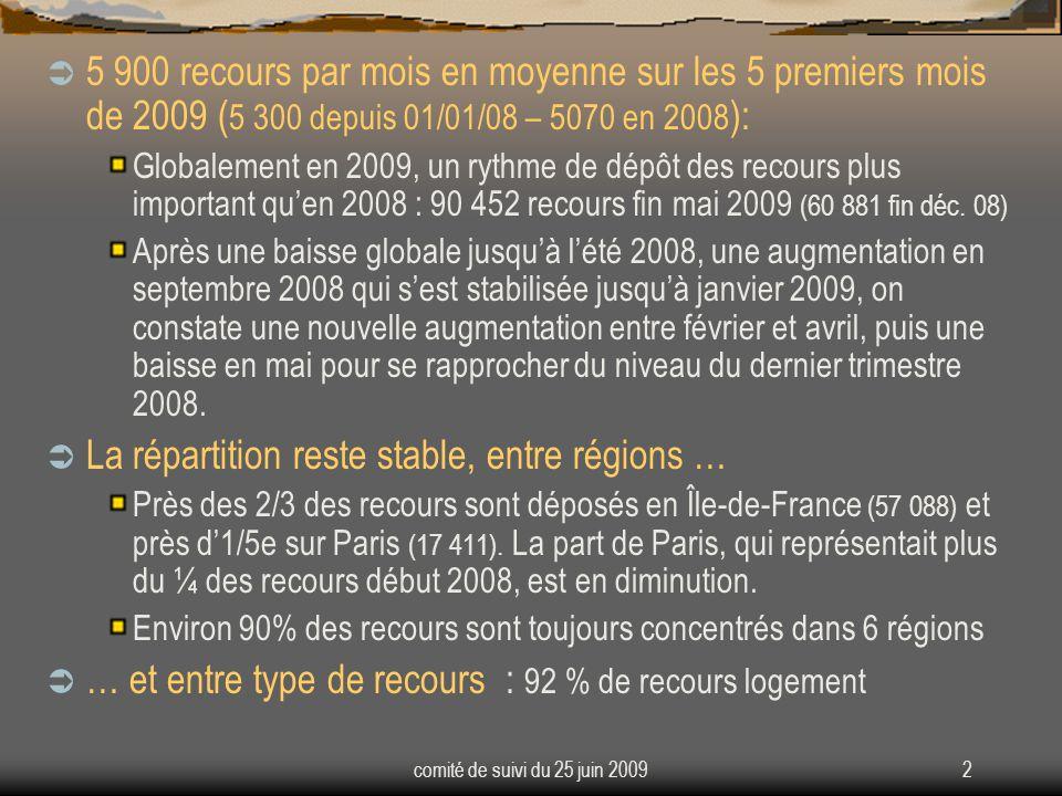 comité de suivi du 25 juin 200913 2708 recours gracieux 4,6 % des décisions ( 1183 fin décembre - 3 % des décisions ) Dont 2 625 « logement » (soit 97 % des recours) 1 943 en Île-de-France, soit 72 % des recours ( 67 % fin décembre) 938 recours contentieux pour excès de pouvoir de la commission ont été exercés – statistiques du CE au 30/04/09 3,5 % des décisions de rejet 78 % des recours en Île-de-France 97 % des recours « logement » ( à partir des remontées des services ) 980 recours DALO (dont 715, soit 73 % pour le TA de Paris et 13 % pour le reste de lIDF – statistiques du CE au 30/04/09