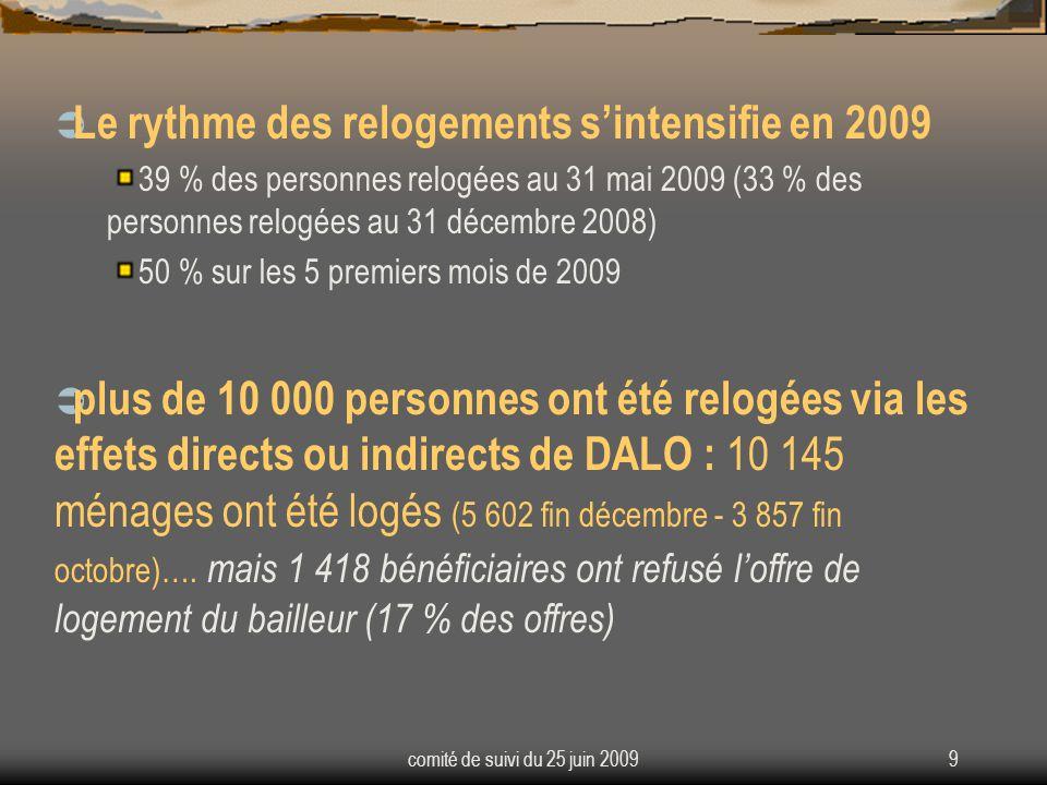 comité de suivi du 25 juin 20099 Le rythme des relogements sintensifie en 2009 39 % des personnes relogées au 31 mai 2009 (33 % des personnes relogées au 31 décembre 2008) 50 % sur les 5 premiers mois de 2009 plus de 10 000 personnes ont été relogées via les effets directs ou indirects de DALO : 10 145 ménages ont été logés (5 602 fin décembre - 3 857 fin octobre)….