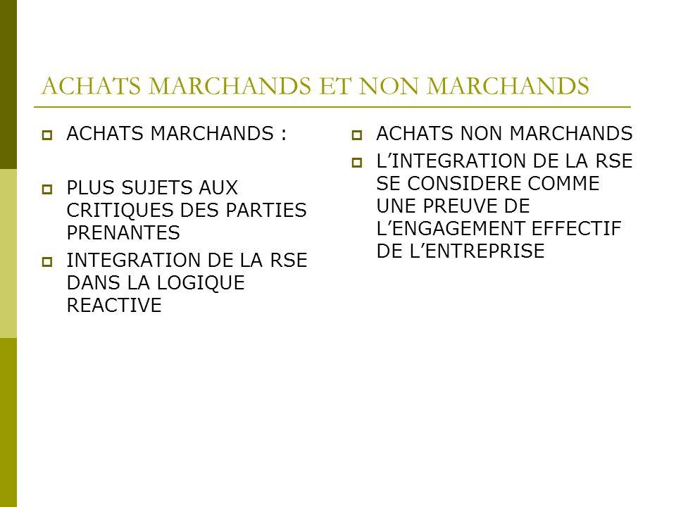 ACHATS MARCHANDS ET NON MARCHANDS ACHATS MARCHANDS : PLUS SUJETS AUX CRITIQUES DES PARTIES PRENANTES INTEGRATION DE LA RSE DANS LA LOGIQUE REACTIVE AC