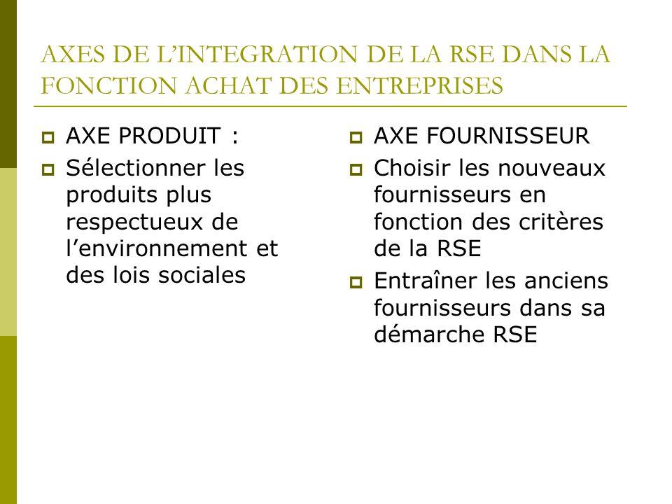 AXES DE LINTEGRATION DE LA RSE DANS LA FONCTION ACHAT DES ENTREPRISES AXE PRODUIT : Sélectionner les produits plus respectueux de lenvironnement et de