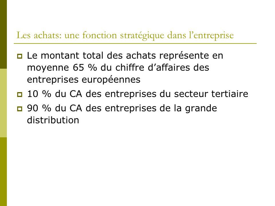 Les achats: une fonction stratégique dans lentreprise Le montant total des achats représente en moyenne 65 % du chiffre daffaires des entreprises européennes 10 % du CA des entreprises du secteur tertiaire 90 % du CA des entreprises de la grande distribution