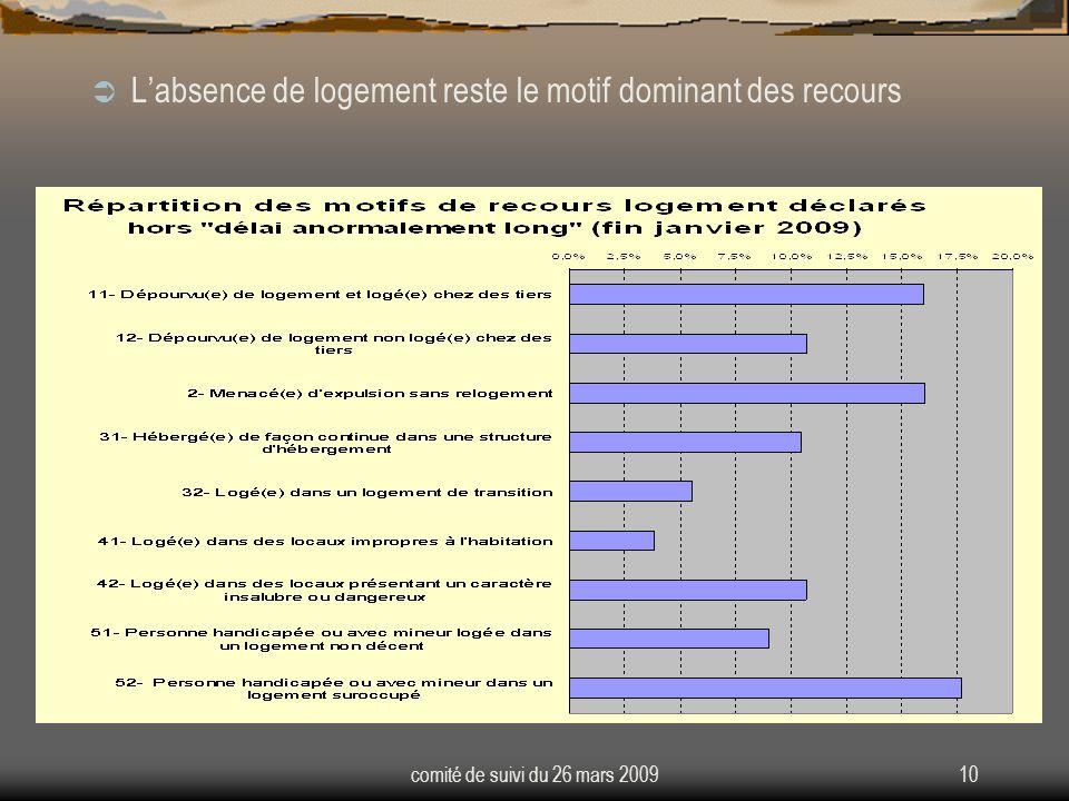 comité de suivi du 26 mars 200910 Labsence de logement reste le motif dominant des recours