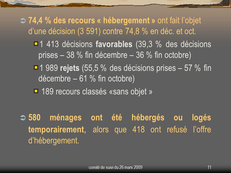 comité de suivi du 26 mars 200911 74,4 % des recours « hébergement » ont fait lobjet dune décision (3 591) contre 74,8 % en déc.