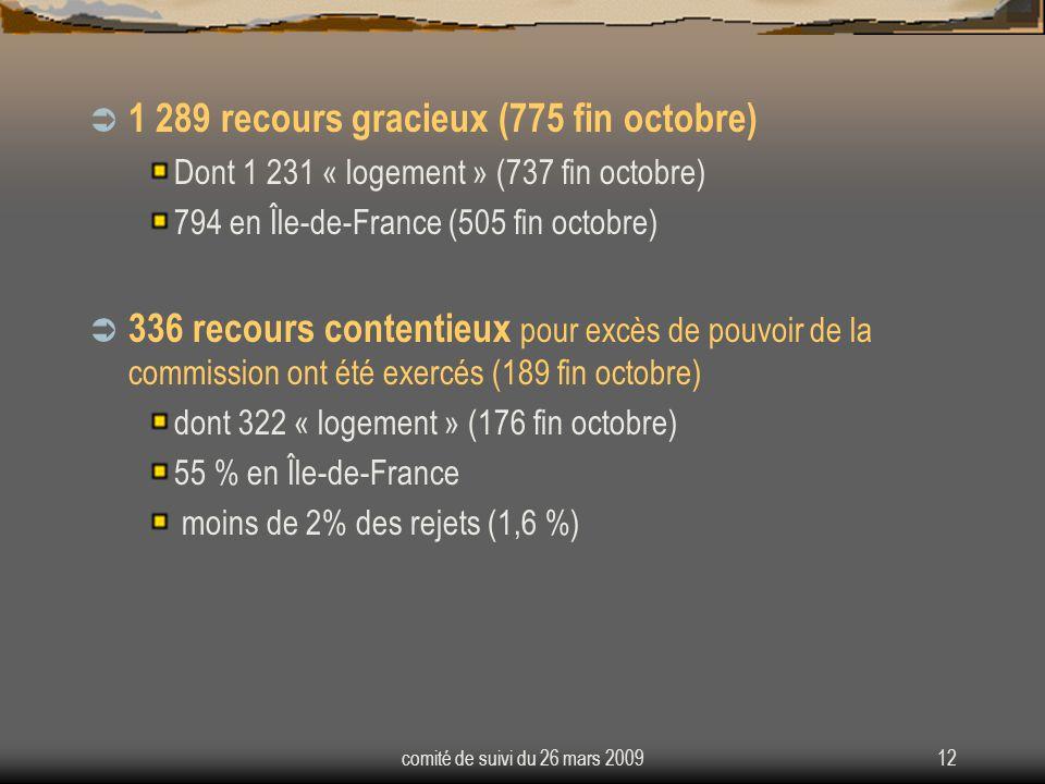 comité de suivi du 26 mars 200912 1 289 recours gracieux (775 fin octobre) Dont 1 231 « logement » (737 fin octobre) 794 en Île-de-France (505 fin octobre) 336 recours contentieux pour excès de pouvoir de la commission ont été exercés (189 fin octobre) dont 322 « logement » (176 fin octobre) 55 % en Île-de-France moins de 2% des rejets (1,6 %)