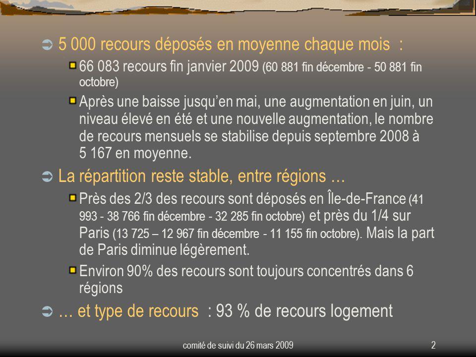 comité de suivi du 26 mars 20092 5 000 recours déposés en moyenne chaque mois : 66 083 recours fin janvier 2009 (60 881 fin décembre - 50 881 fin octo