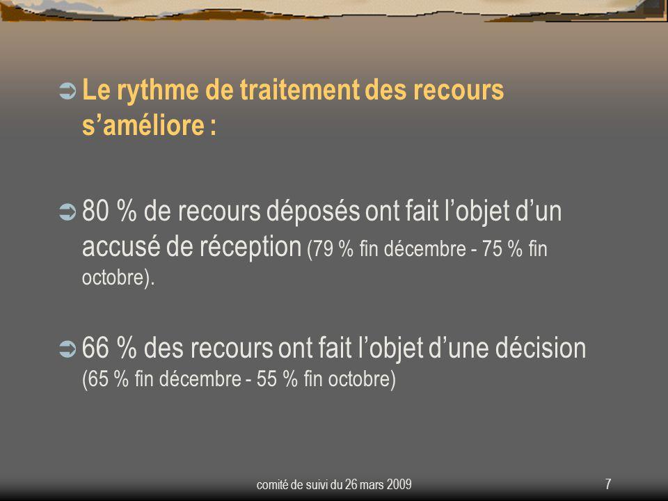 7 Le rythme de traitement des recours saméliore : 80 % de recours déposés ont fait lobjet dun accusé de réception (79 % fin décembre - 75 % fin octobre).